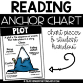 Plot Reading Anchor Chart