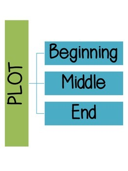 Plot Anchor Chart + Student Recording Pack