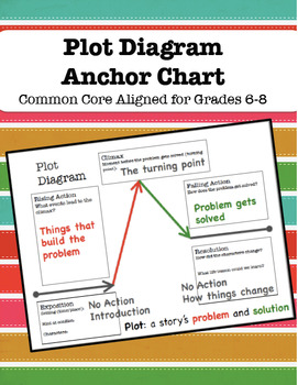 Plot anchor chart for grades 6 8 by classroom dragonfly tpt plot anchor chart for grades 6 8 ccuart Choice Image