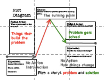 Plot Anchor Chart for Grades 6-8