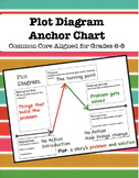 Plot Anchor Chart for Grades 6-8