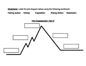 Plot Assessment