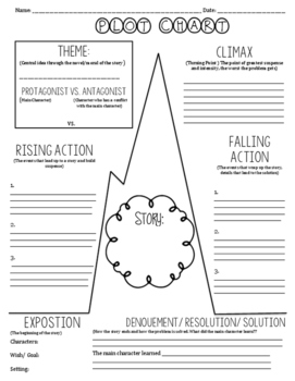 Plot Chart- Blank Graphic Organizer