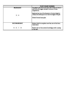 Plot Chart CCSS RL.9-10.3