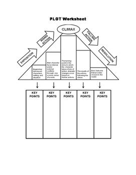 Plot Chart/Worksheet