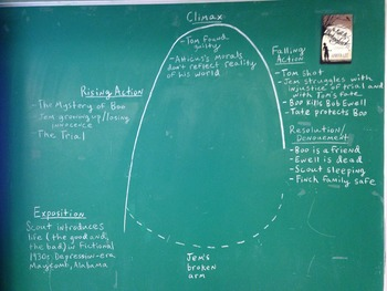 Board work plot chart for To Kill a Mockingbird