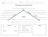 Plot Diagram