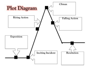 graphic regarding Printable Plot Diagrams identified as Plot Diagram Quiz Worksheets Schooling Materials TpT