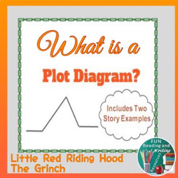 Plot Diagram PowerPoint - Understanding Story Elements