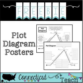 Plot Diagram By Ct Teach Teachers Pay Teachers