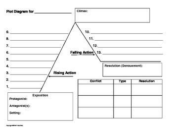 Plot Diagram for ANY Novel or Story