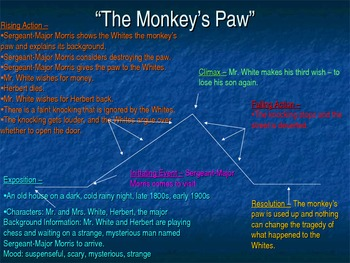 The Monkey U0026 39 S Paw Plot Diagram By Nicte Machado Aco Manual Guide