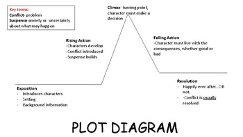 Plot Diagram Anchor Chart
