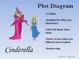 Plot Diagram Cinderella