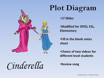Cinderella plot diagram