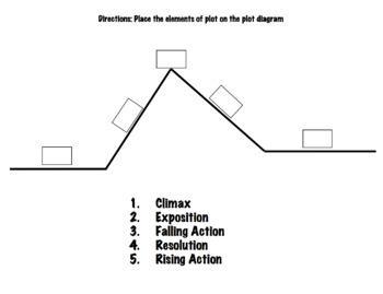 Plot Diagram Escape Room Game