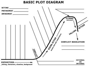 Plot diagram graph chart by english 9 ish teachers pay teachers plot diagram graph chart ccuart Images