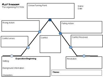 Plot Diagram Graphic Organizer for Fiction by Class with ...
