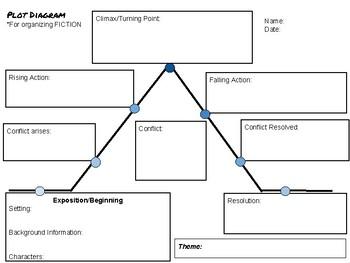 Plot Diagram Graphic Organizer for Fiction