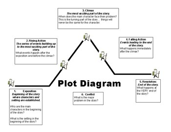 Plot Diagram Information and Graphic Organizer
