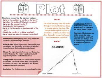 Plot Diagram Mini-lesson/poster