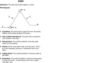 Plot Diagram Notes