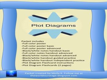 Plot Diagram Packet