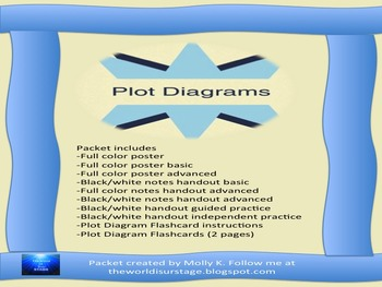 Plot Diagram Packet