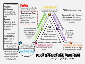 Plot diagram posters teaching resources teachers pay teachers plot diagram poster plot diagram poster ccuart Images