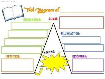Plot Diagram Poster/Handout