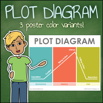 Plot Diagram Poster For Your Classroom By Storyboard That Tpt