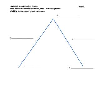 Plot Diagram Quiz