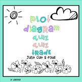 Plot Diagram Quiz - Quiz - Trade, Task Card, or Sort