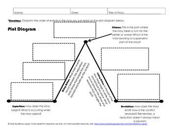story pyramid template - story plot diagram plot diagram with fill in the blanks
