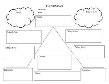 Plot Diagram Template By Yolanda Holmes Teachers Pay Teachers