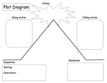 Blank Plot Diagram Worksheets Teaching Resources Tpt