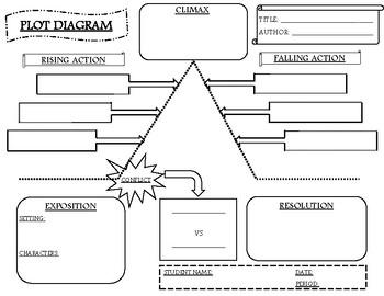 photo about Plot Diagram Template Printable known as Plot Diagram Template Worksheets Education Supplies TpT