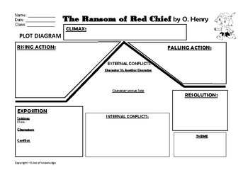 Plot Diagram - The Ransom of Red Chief