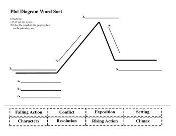 Plot Diagram Word Sort