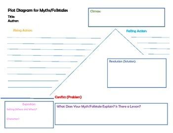 Plot Diagram for Myths and Folktales