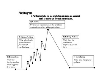 Plot diagram for story writing with explanation and blank template ccuart Images
