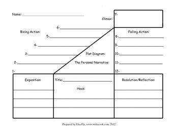 Plot Diagram (in black & white)