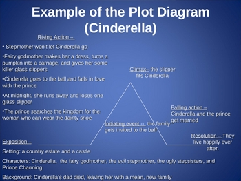 Plot diagram ppt the most dangerous game by jessica c tpt plot diagram ppt the most dangerous game ccuart Image collections