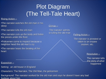 Plot Diagram ppt- The Tell-Tale Heart by Jessica C | TpT