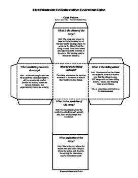 Plot Diagram Collaborative Learning Cube