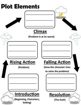Plot Elements Poster