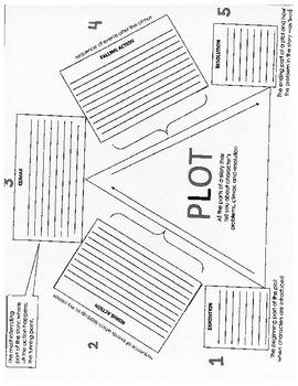 Plot Fill In Graphic Organizer