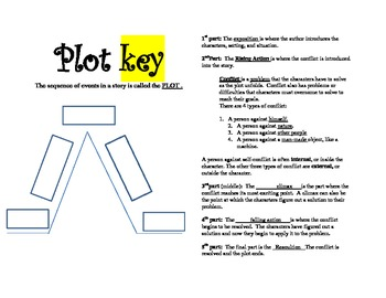 Plot Interactive Notes