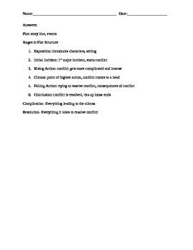 Plot Map Notes Worksheet