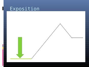 Plot Map Powerpoint